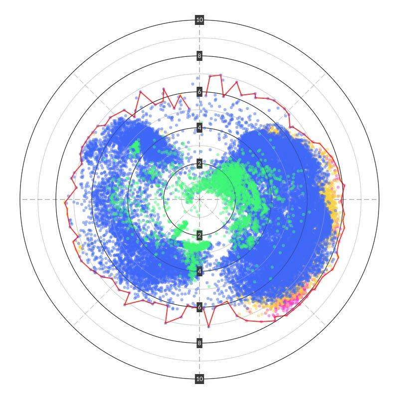 Hanse 388 Polar Data Summer 2019