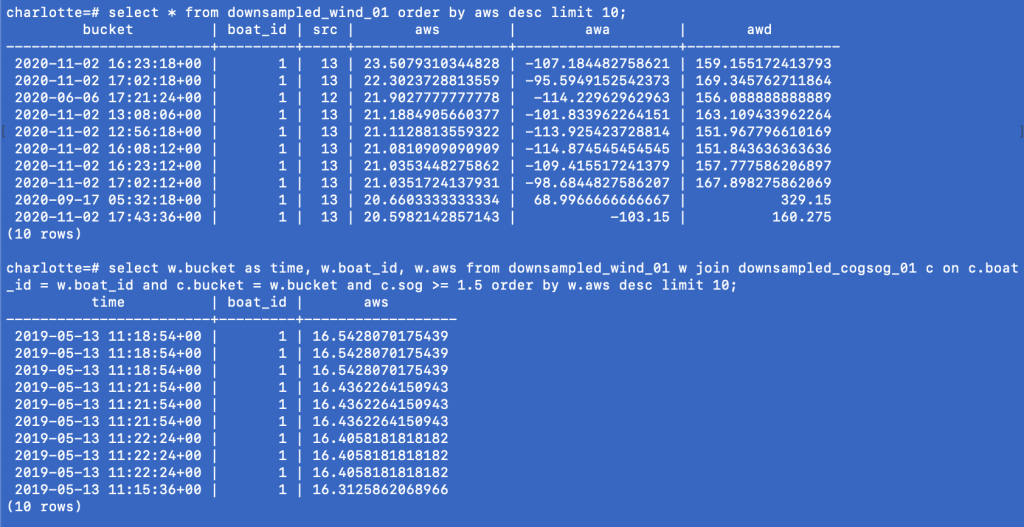 Screenshot of sailing data from s/y Charlotte Hanse 388